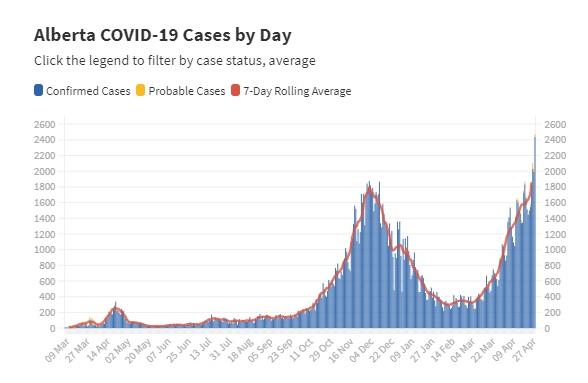 加拿大新增新冠肺炎确诊病例7610例两省日增病例刷新纪录